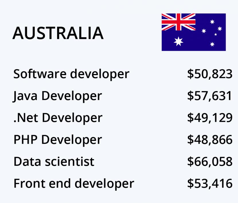 các quốc gia cho lập trình viên làm viêc