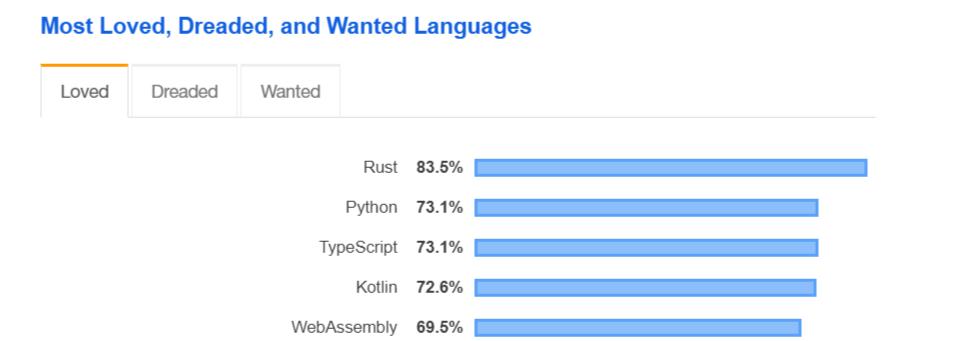 Học ngôn ngữ lập trình nào để bắt kịp xu hướng năm 2021 - Will & Way
